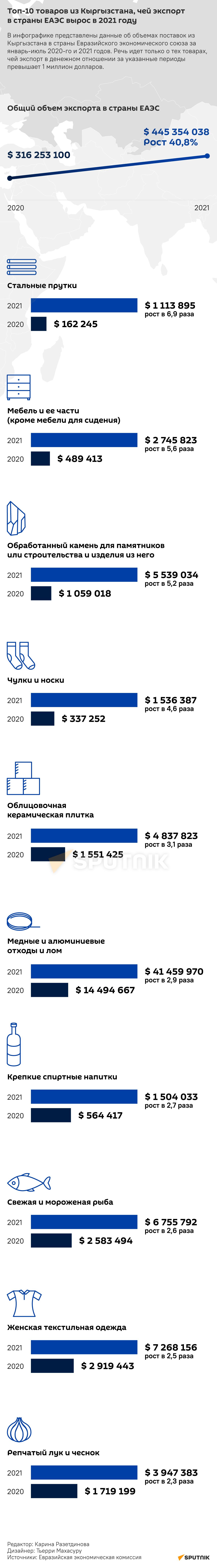 Топ-10 товаров из Кыргызстана, чей экспорт в страны ЕАЭС вырос в 2021 году