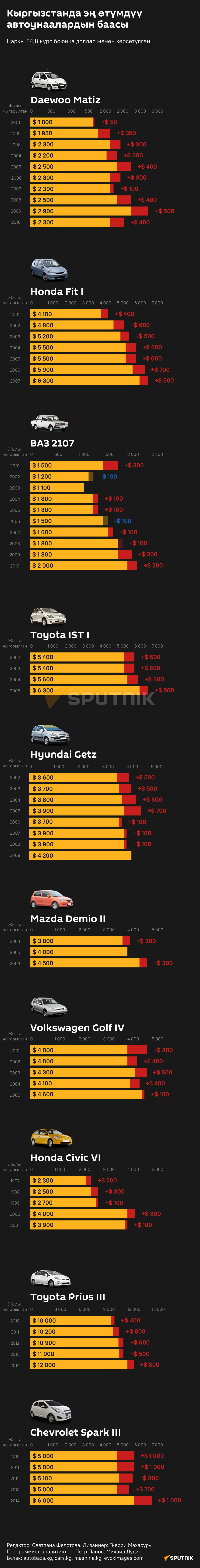 Кыргызстанда эң өтүмдүү  автоунаалардын баасы