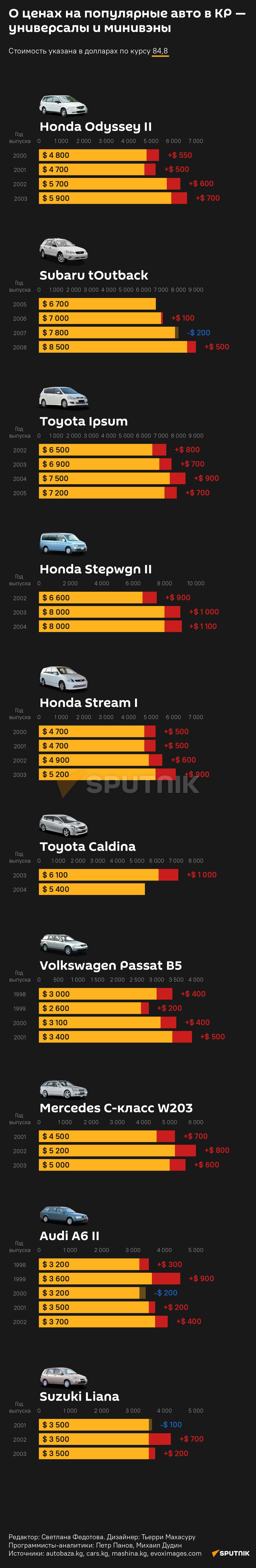 О ценах на популярные авто в КР —   универсалы и минивэны