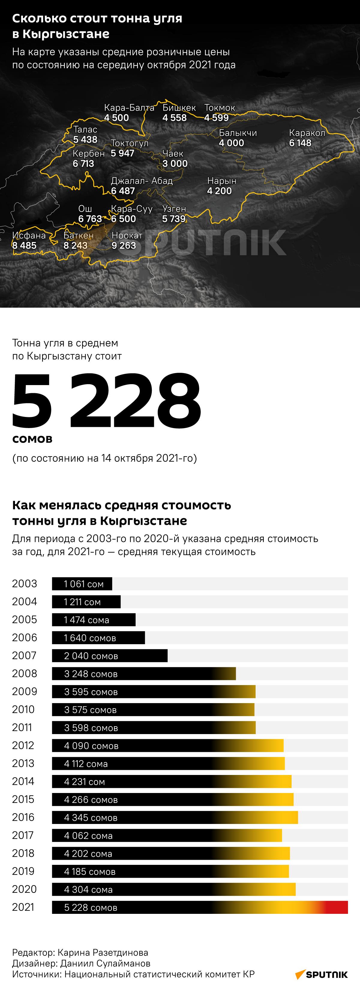 Сколько стоит тонна угля в Кыргызстане