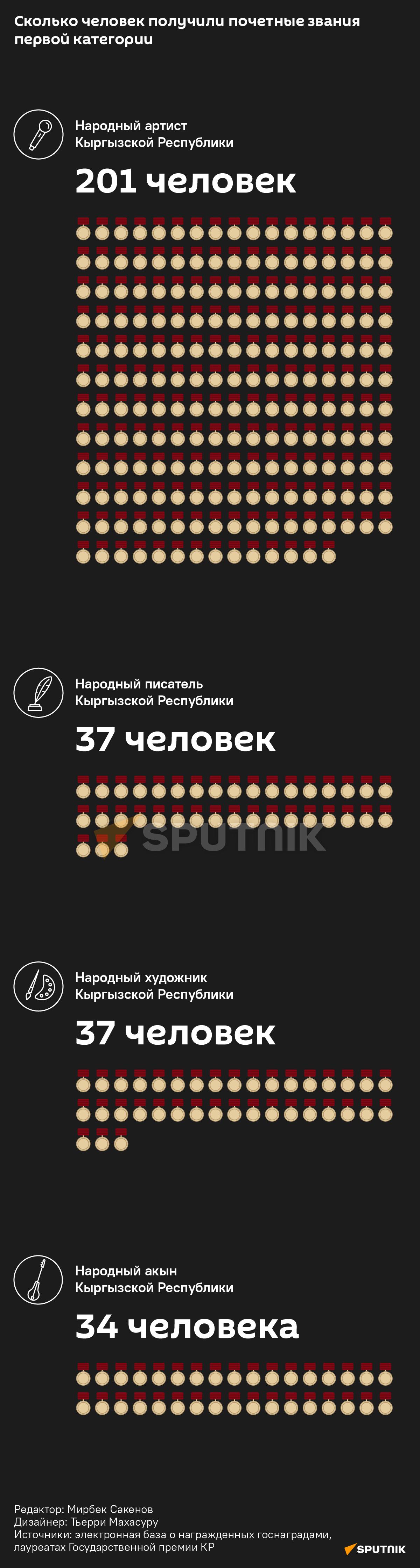 Сколько человек получили почетные звания  первой категории