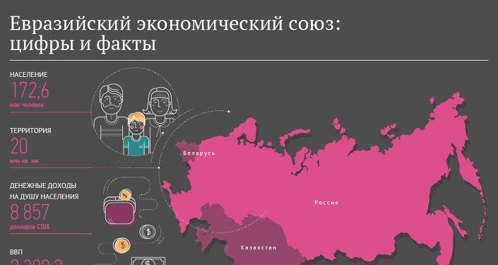 Евразийский экономический союз: цифры и факты