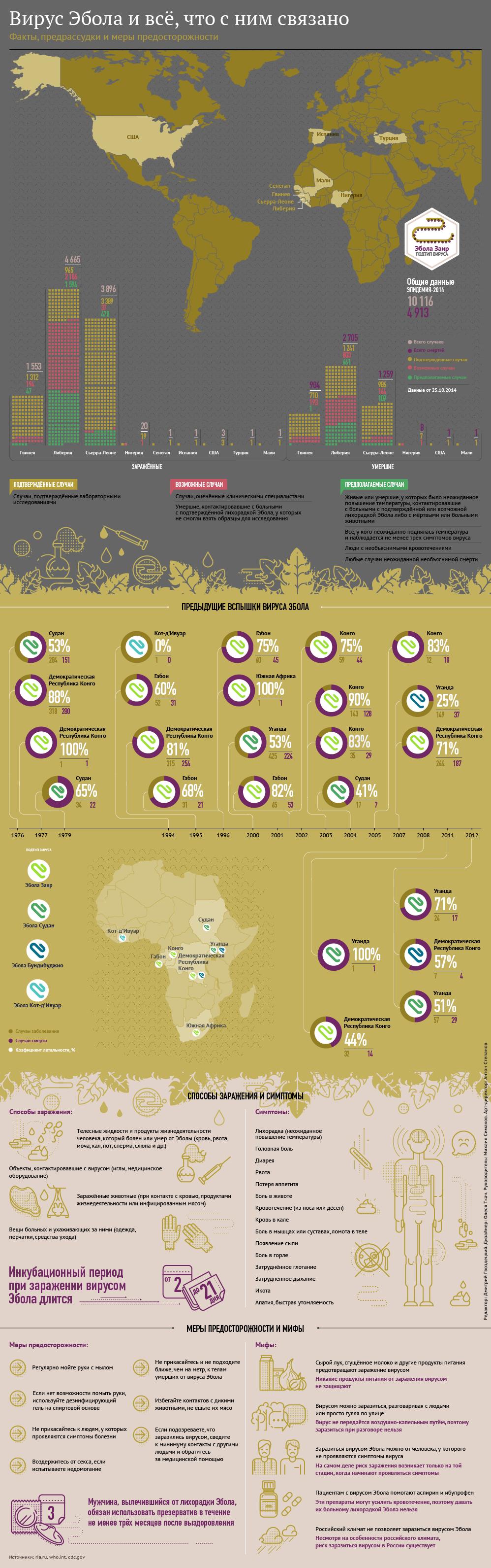 Лихорадка Эбола: очаги распространения, симптомы и профилактика