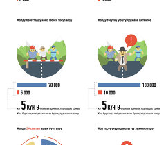 Штрафы за незаконное перекрытие автодороги (кырг)