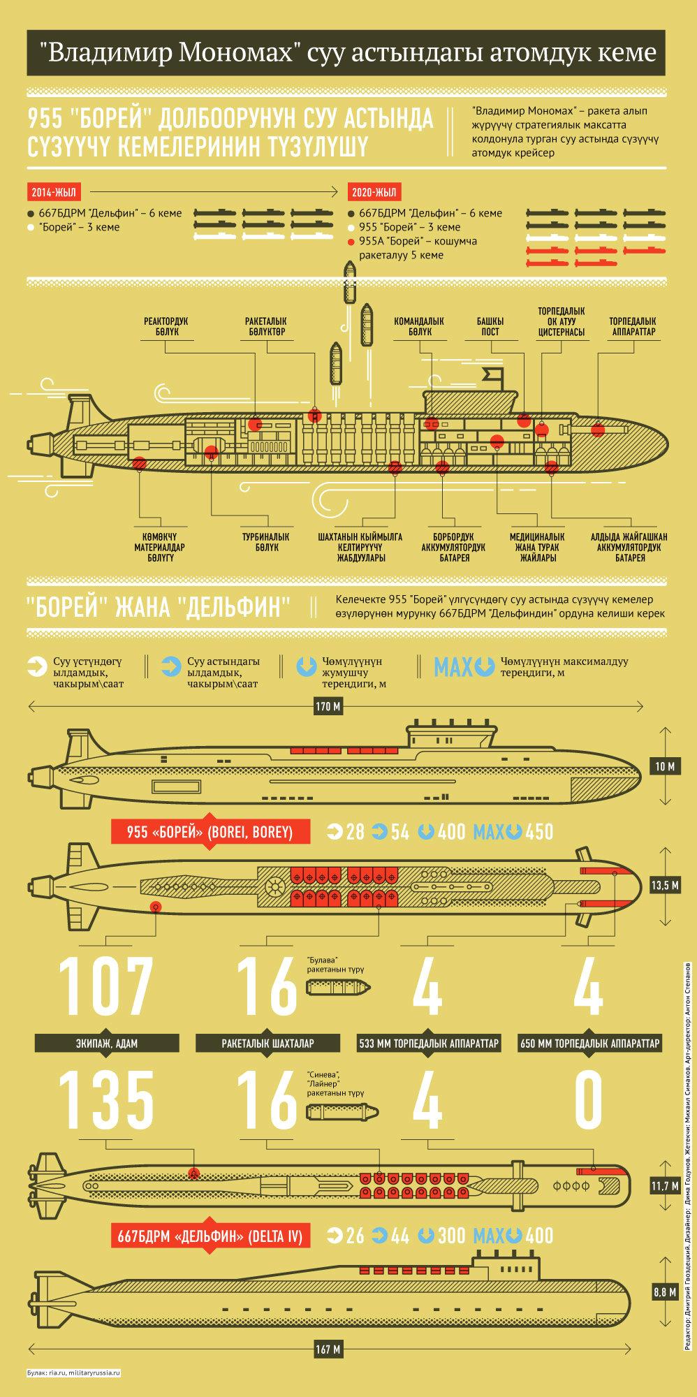 Атомная подводная лодка «Владимир Мономах» (кырг)