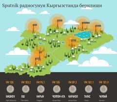 Sputnik радиосунун Кыргызстанда берилиши