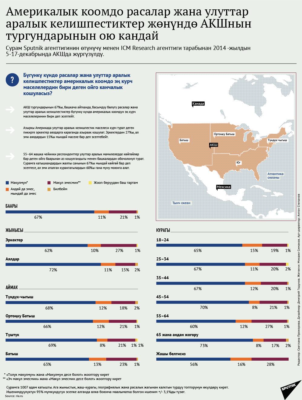 Америкалык коомдо расалар жана улуттар  аралык келишпестиктер жөнүндө АКШнын  тургундарынын ою кандай