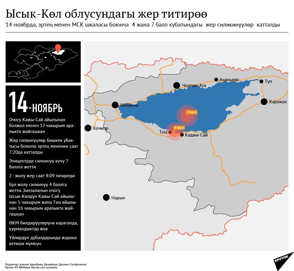 В Иссык-Кульской области произошло два землетрясение (кырг)