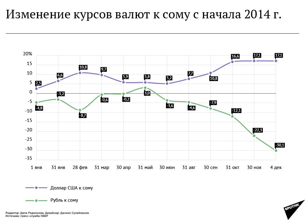 кыргызстан курс валют сегодня рубил ош оставь его,нужен