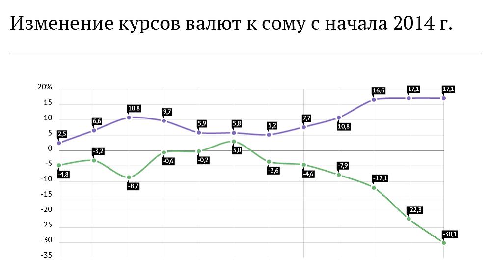 Информация о курсе доллара и рубля к сому с начала 2014 года