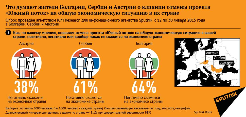 Sputnik.Polls