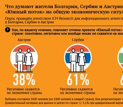 Что думают жители Болгарии, Сербии и Австрии о влиянии отмены проекта «Южный поток» на общую экономическую ситуацию в их стране
