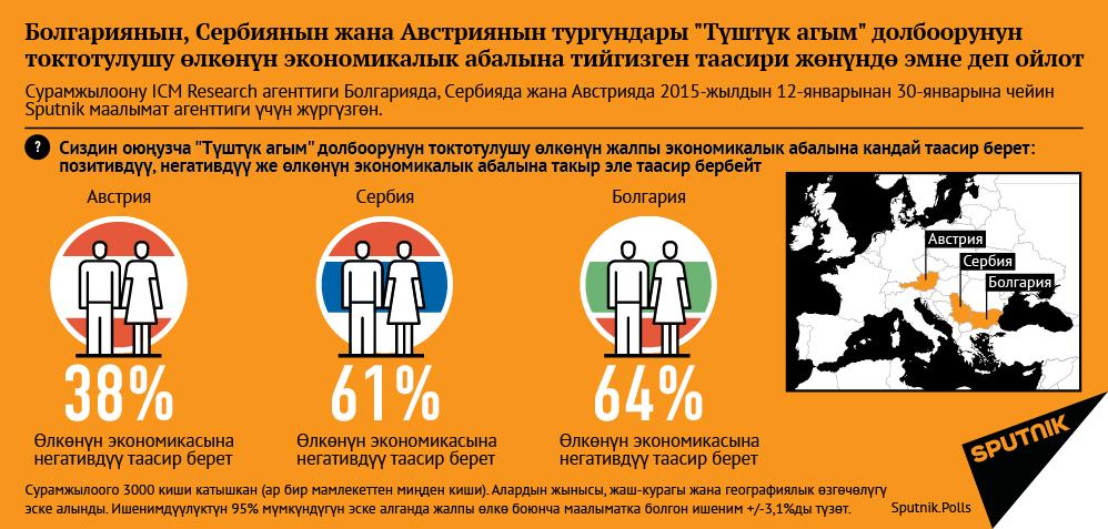 Что думают жители Болгарии, Сербии и Австрии о влиянии отмены проекта «Южный поток» на общую экономическую ситуацию в их стране КЫРГ