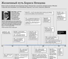 Жизненный путь Бориса Немцова