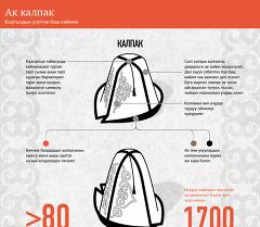 Кыргыздын улуттук эркек баш кийими
