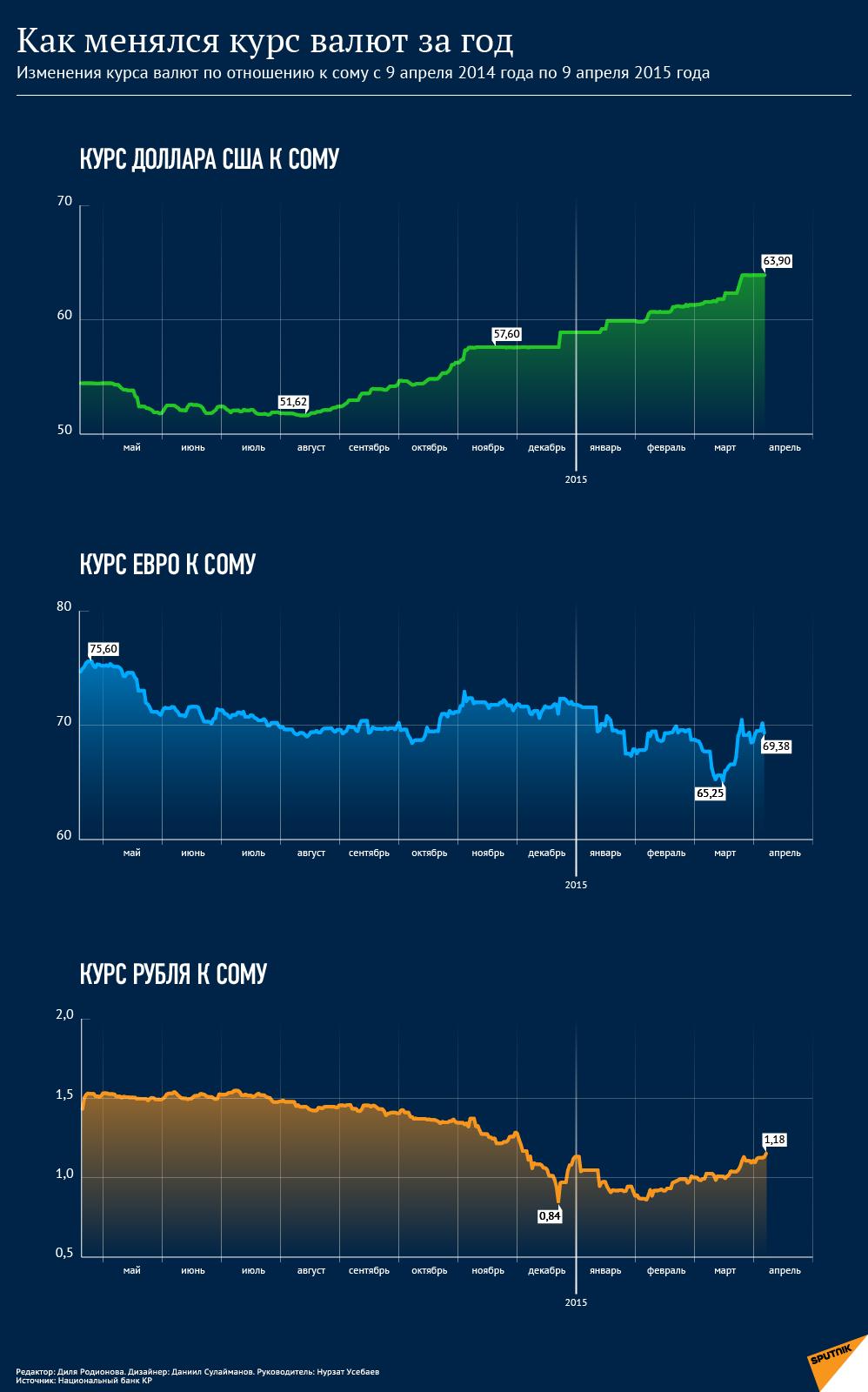 Как менялся курс валют за год