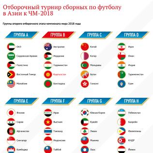 Отборочные матчи чемпионата мира по футболу в россии