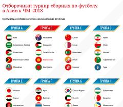 Отборочный турнир чемпионата мира азия по футболу 2018