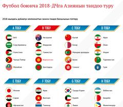 Футбол боюнча 2018-ДЧга Азиянын тандоо туру