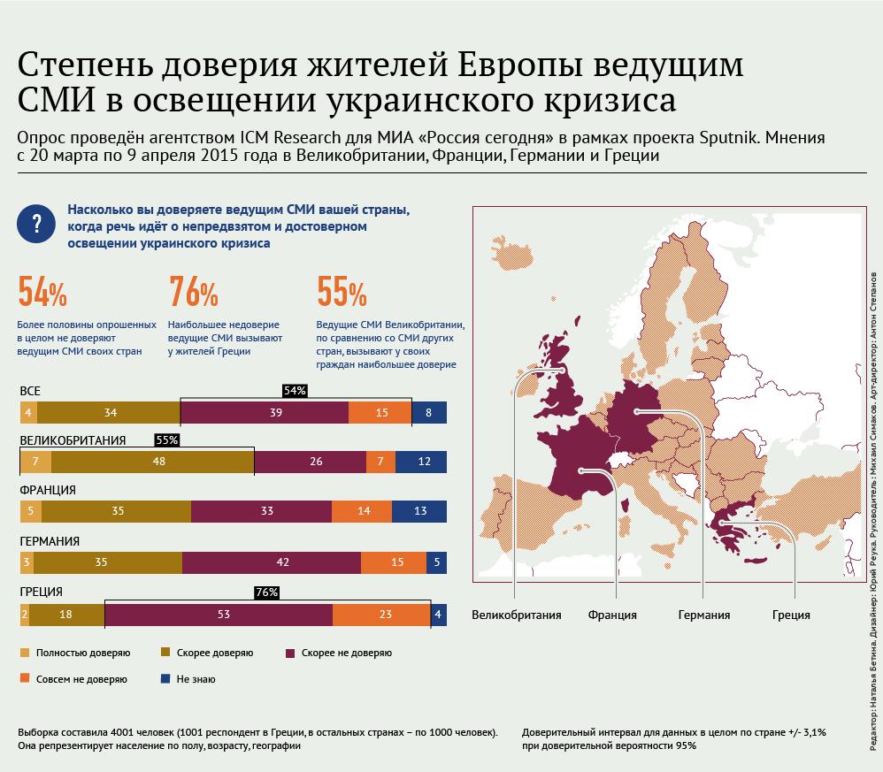 Степень доверия жителей Европы ведущим СМИ в освещении украинского кризиса