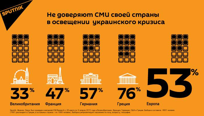 Международный опрос Sputnik.Мнения о доверии СМИ своей страны в освещении украинского кризиса