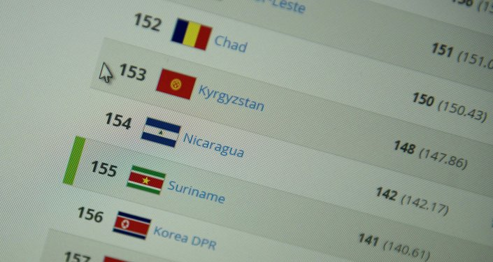 Сборная Кыргызстана по футболу находится на 153-м месте в рейтинге ФИФА