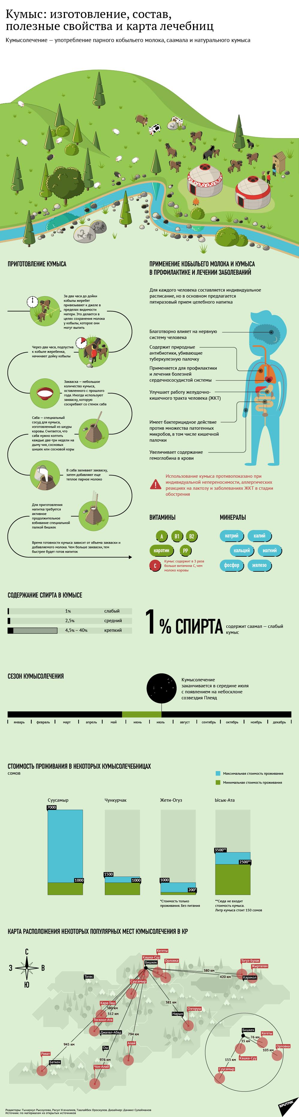 Кумыс: изготовление, состав, полезные свойства и карта лечебниц