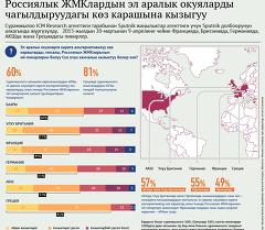 Россиялык ЖМКлардын эл аралык окуяларды чагылдыруудагы көз карашына кызыгуу