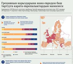 Грециянын карыздарына жана евродон баш тартууга карата европалыктардын мамилеси