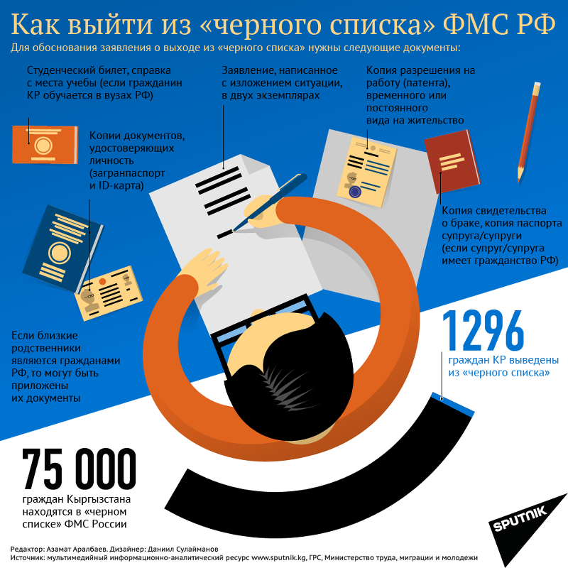 Как выйти из черного списка ФМС РФ