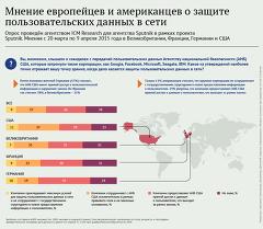 Мнение европейцев и американцев о защите пользовательских данных в сети