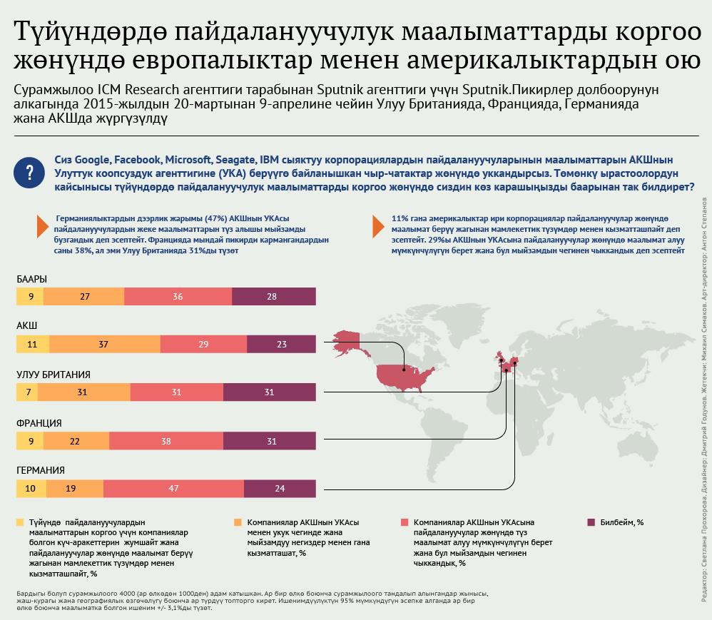 Түйүндөрдө пайдалануучулук маалыматтарды коргоо жөнүндө европалыктар менен америкалыктардын ою