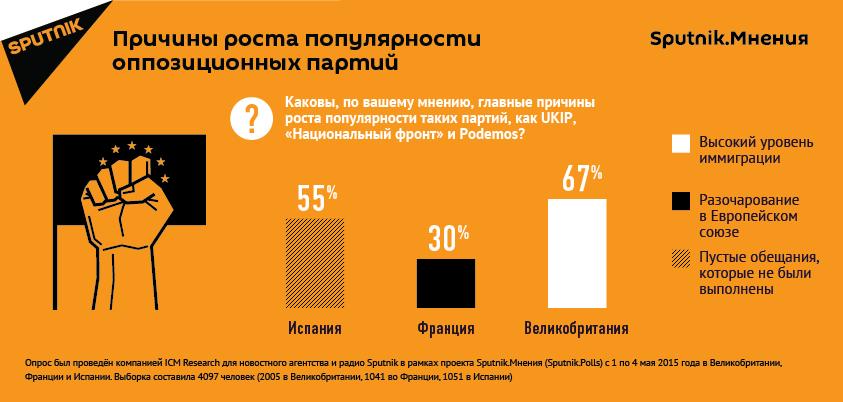 Причины роста популярности оппозиционных партий