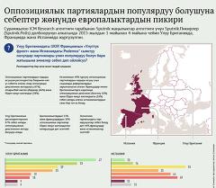 Оппозициялык партиялардын популярдуу болушуна себептер жөнүндө европалыктардын пикири