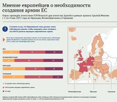 Мнение европейцев о необходимости создания армии ЕС
