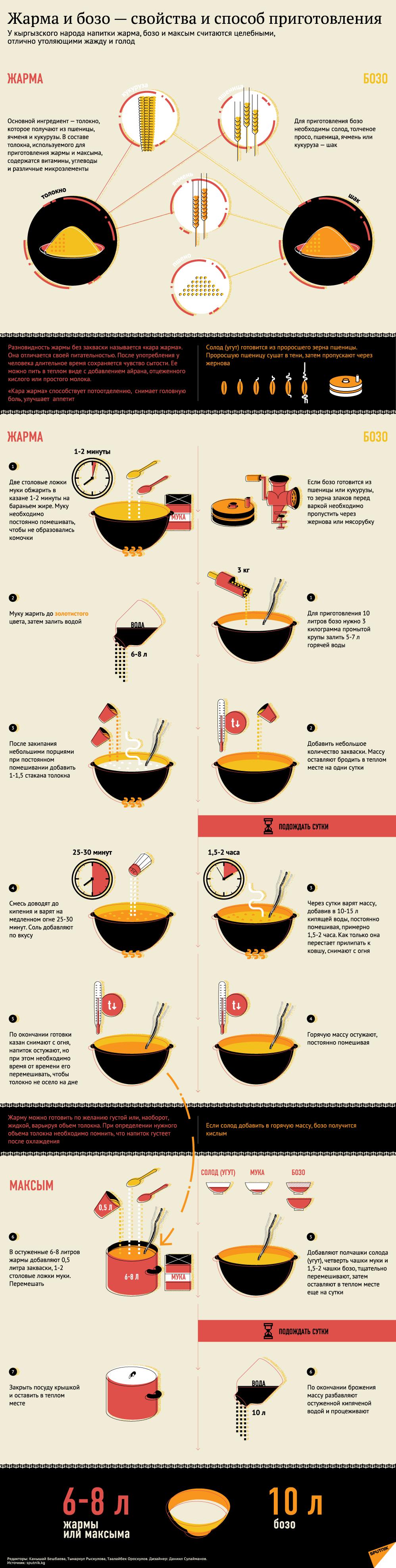 Жарма и бозо — cвойства и способ приготовления