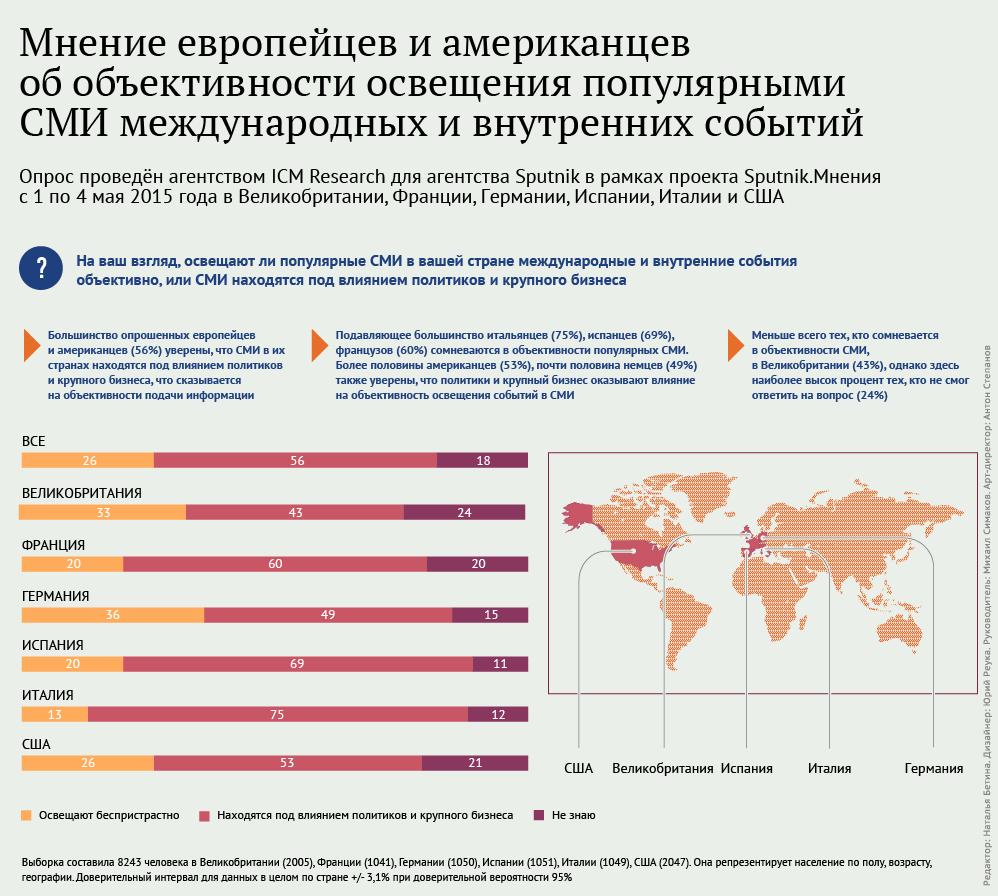 Мнение европейцев и американцев об объективности освещения популярными СМИ международных и внутренних событий