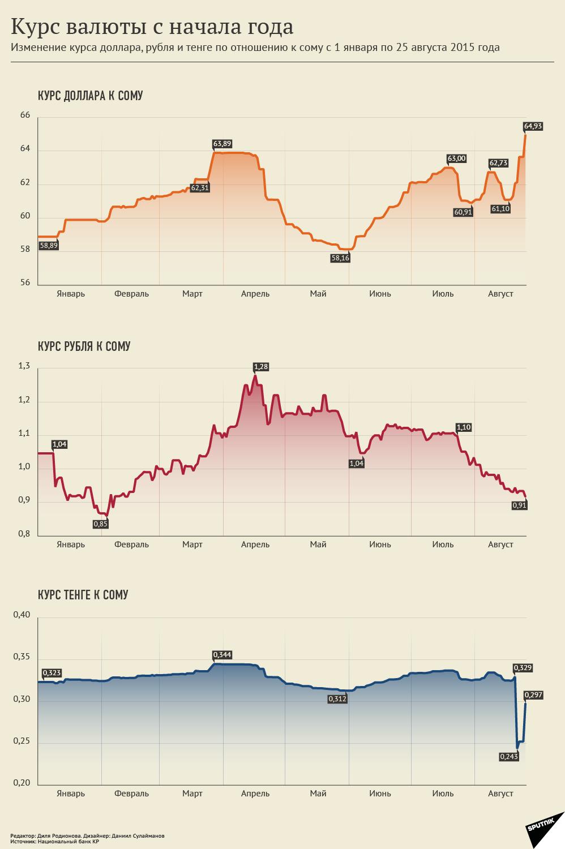 Курс валюты с начала года