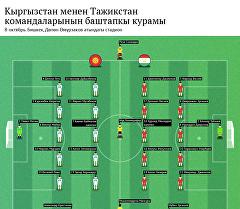 Кыргызстан менен Тажикстан командаларынын баштапкы курамы