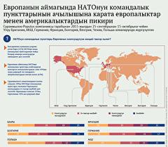 Европанын аймагында НАТОнун командалык пункттарынын ачылышына карата европалыктар менен америкалыктардын пикири