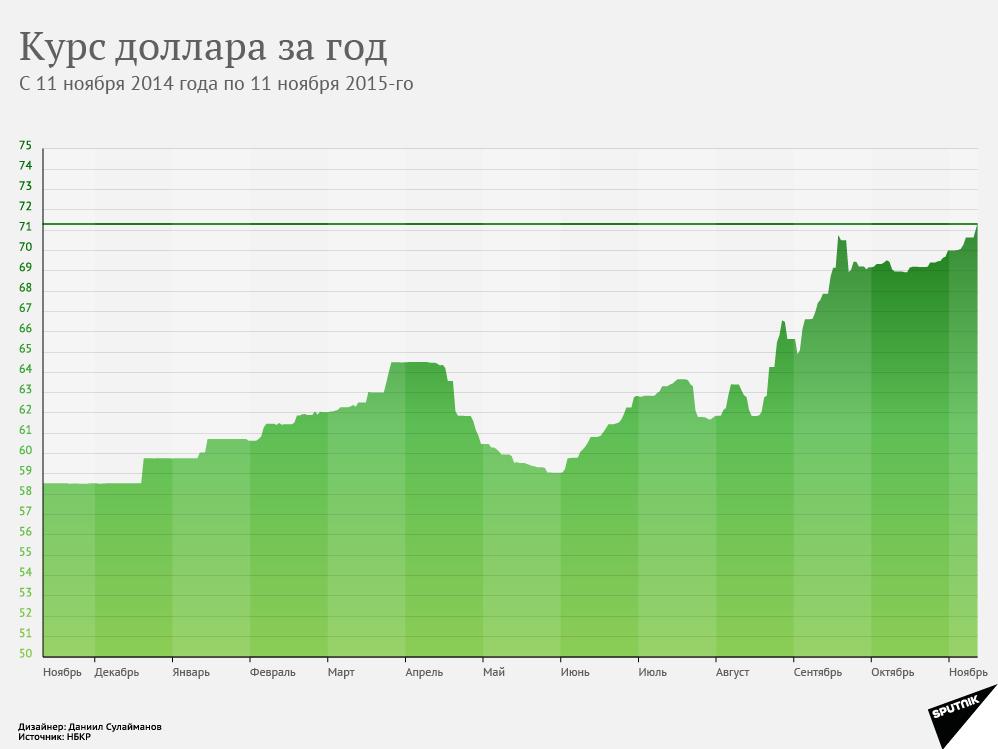 Вид деятельности самый выгодный курс доллара на сегодня продажа этом