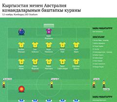 Кыргызстан менен Австралия командаларынын баштапкы курамы