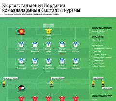 Кыргызстан менен Иордания командаларынын баштапкы курамы