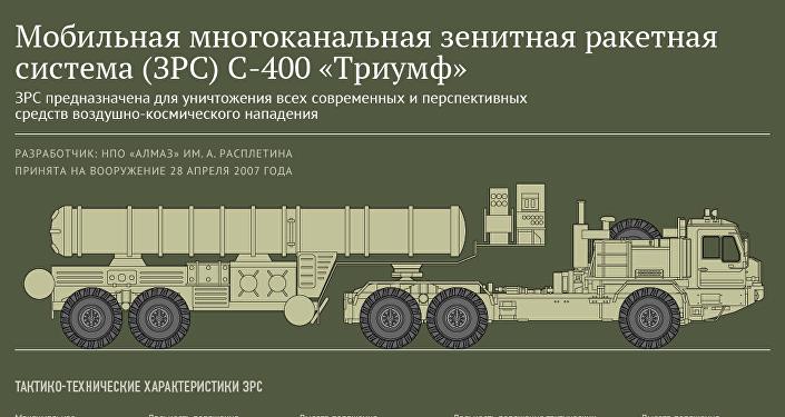 Мобильная многоканальная зенитная ракетная система (ЗРС) С-400 Триумф