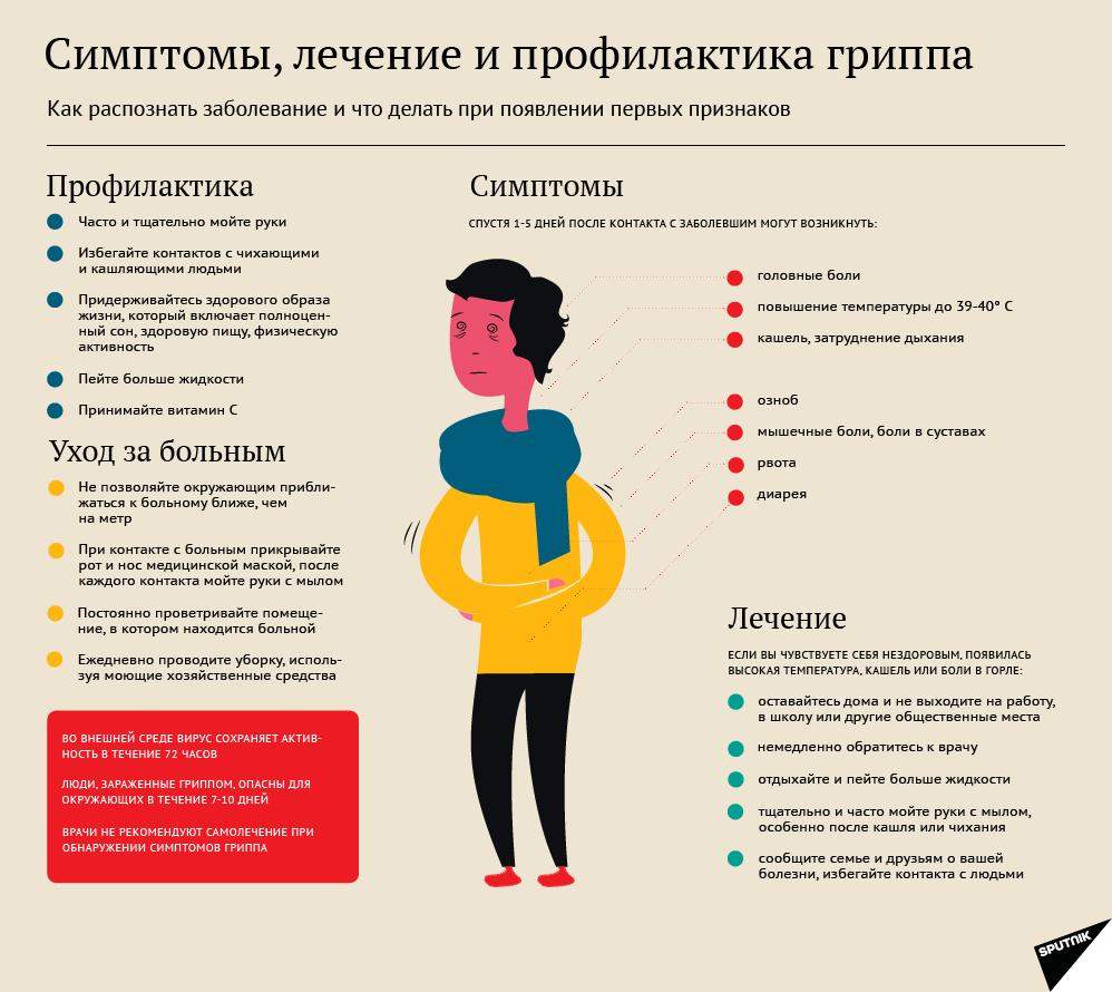 Профилактика гриппа в 2019 году в России в 2019 году