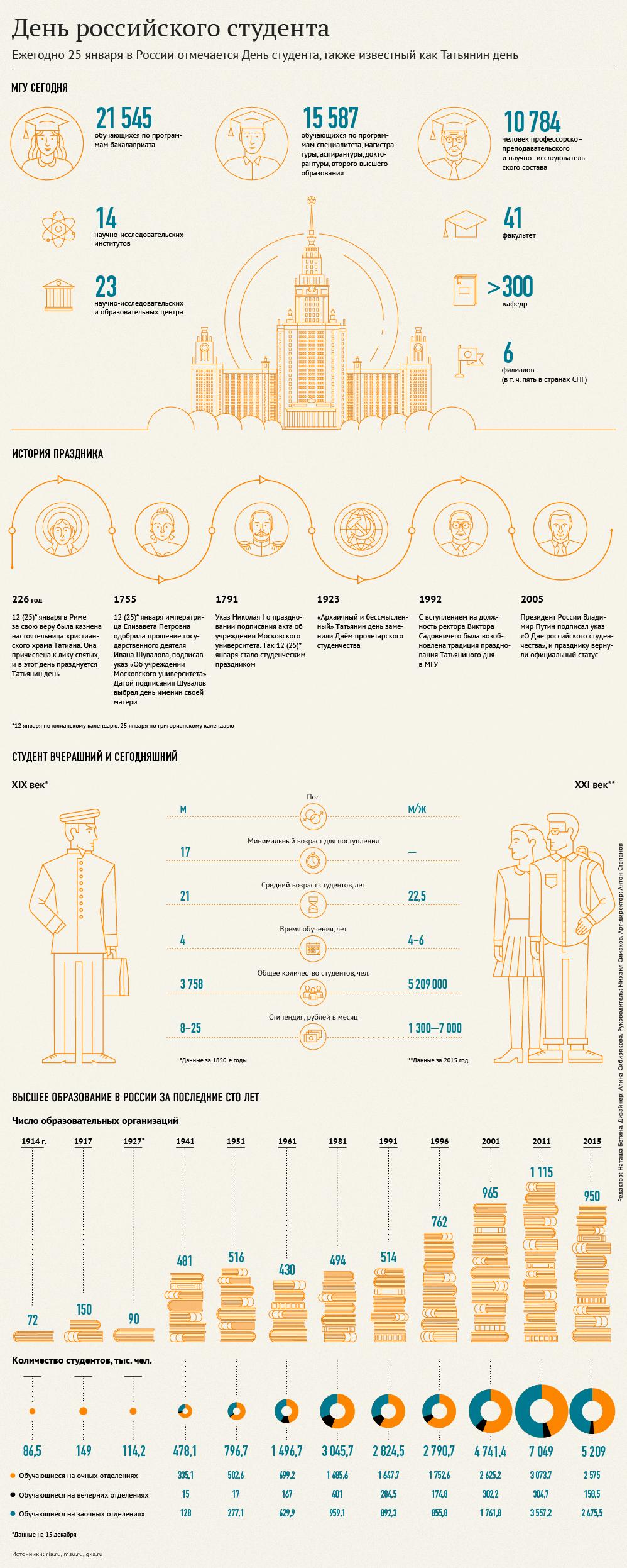 Портрет российского студенчества