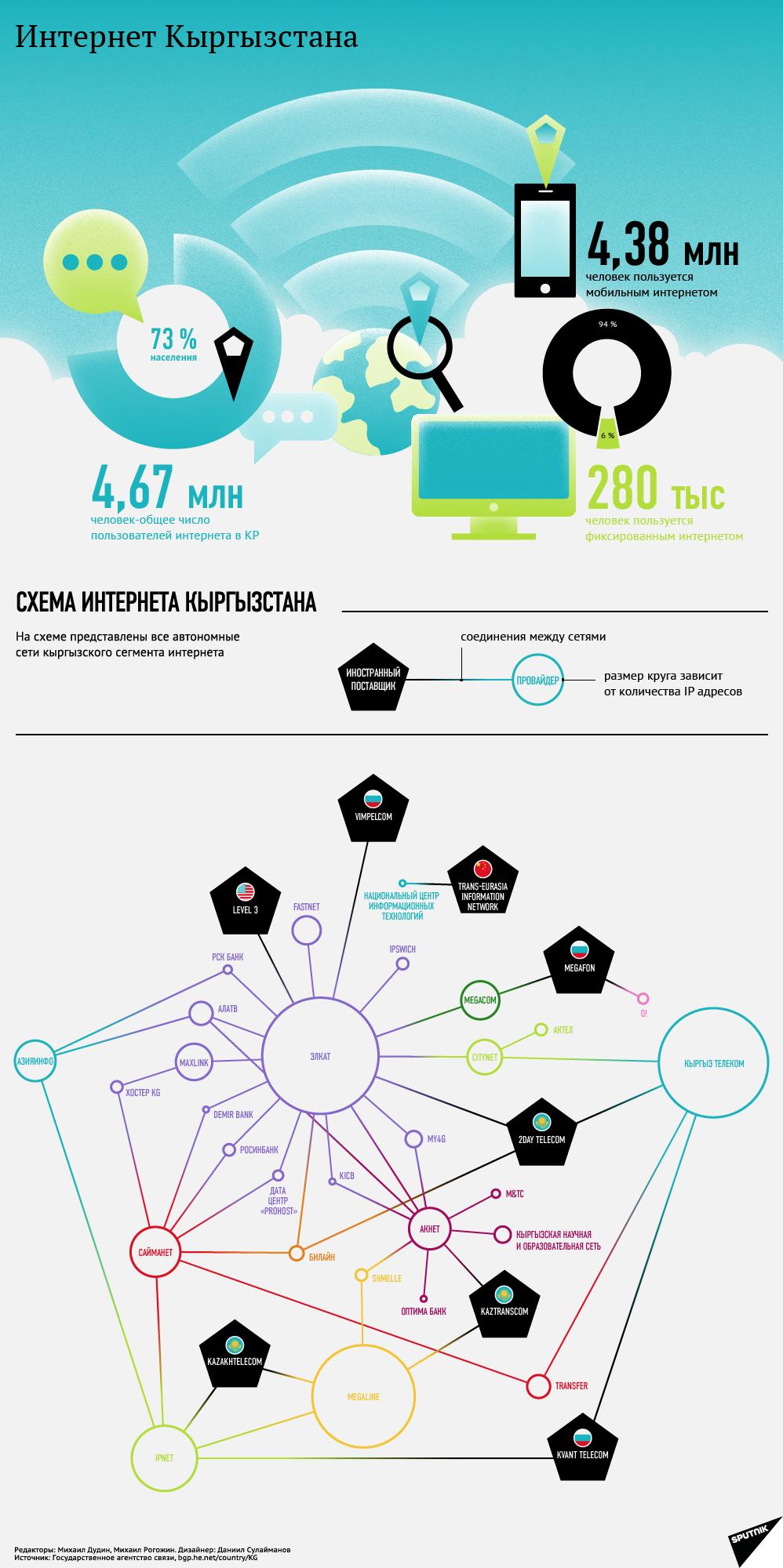 Схема интернета Кыргызстана