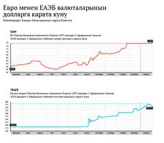 Евро менен ЕАЭБ валюталарынын долларга карата куну