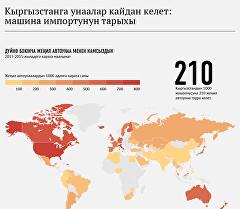 Кыргызстанга унаалар кайдан келет: машина импортунун тарыхы