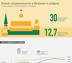 Рынок недвижимости в Бишкеке в цифрах
